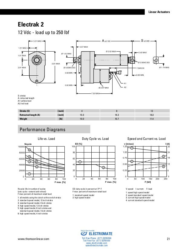 Thomson Linear Actuators Catalog