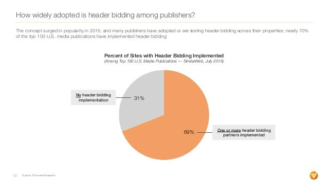 How widely adopted is header bidding among publishers? 12 The concept surged in popularity in 2015, and many publishers ha...