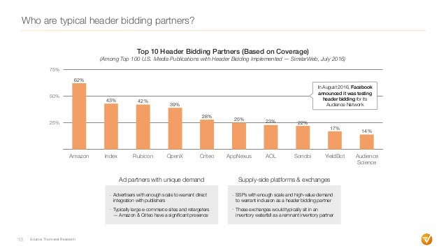 Who are typical header bidding partners? 13 - Advertisers with enough scale to warrant direct integration with publishers ...