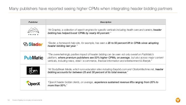 Many publishers have reported seeing higher CPMs when integrating header bidding partners 16 Source: Digiday & company ann...
