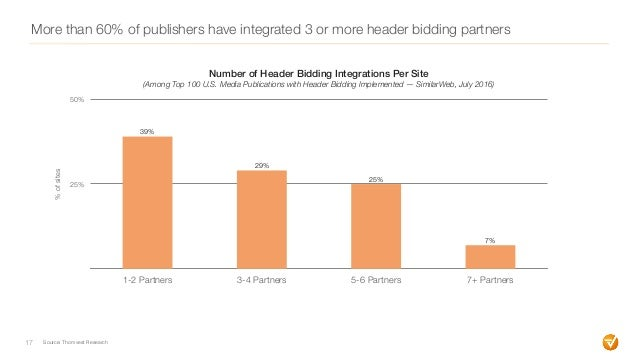 More than 60% of publishers have integrated 3 or more header bidding partners 17 25% 50% 1-2 Partners 3-4 Partners 5-6 Par...