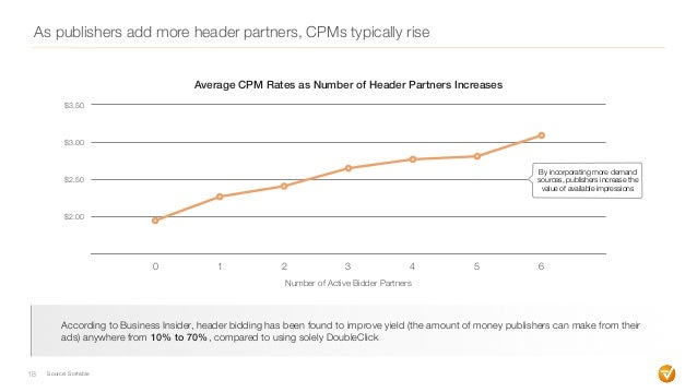 18 $2.00 $2.50 $3.00 $3.50 0 1 2 3 4 5 6 Number of Active Bidder Partners Average CPM Rates as Number of Header Partners I...