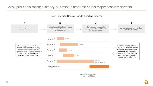 Many publishers manage latency by setting a time limit on bid responses from partners 20 User loads page 1 Header tag scri...