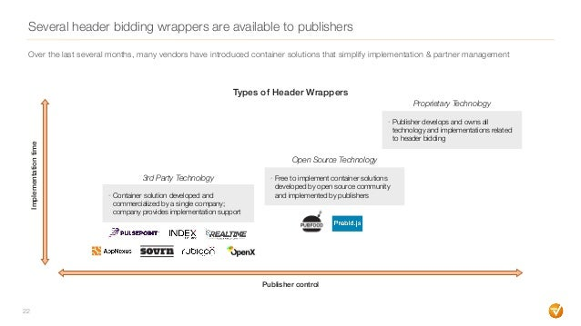 Several header bidding wrappers are available to publishers 22 Types of Header Wrappers Publisher control Implementationti...