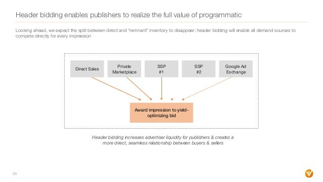 Header bidding enables publishers to realize the full value of programmatic 29 Header bidding increases advertiser liquidi...