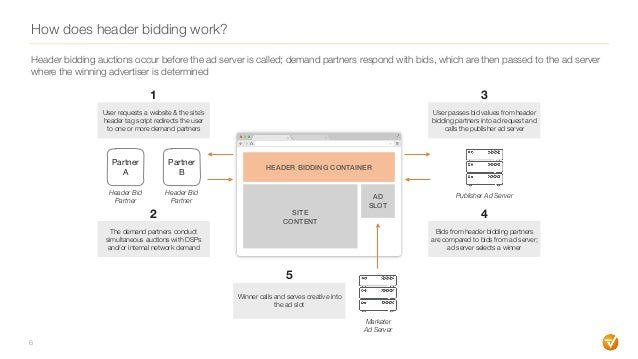 How does header bidding work? 6 User passes bid values from header bidding partners into ad request and calls the publishe...
