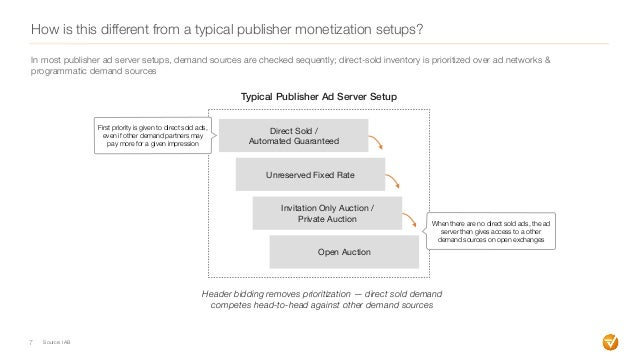 How is this different from a typical publisher monetization setups? 7 In most publisher ad server setups, demand sources a...