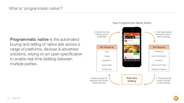 What is 'programmatic native'? 13 Programmatic native is the automated buying and selling of native ads across a range of ...