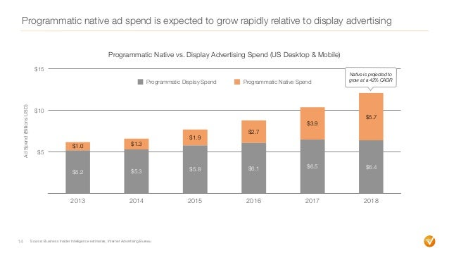 Programmatic native ad spend is expected to grow rapidly relative to display advertising 14 $5 $10 $15 2013 2014 2015 2016...