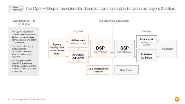 The OpenRTB spec provides standards for communication between ad buyers & sellers Source: Nexage, DataXu, IAB, Thomvest Re...