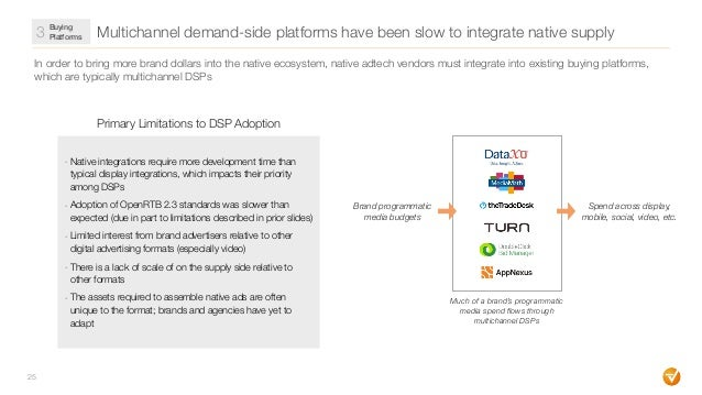 Multichannel demand-side platforms have been slow to integrate native supply 25 In order to bring more brand dollars into ...