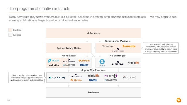 The programmatic native ad stack 28 Demand Side Platforms Agency Trading Desks Advertisers Ad Networks Ad Exchanges Supply...