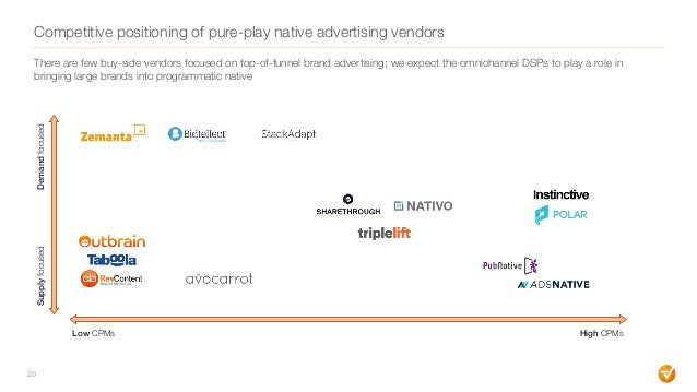 Competitive positioning of pure-play native advertising vendors 29 Low CPMs High CPMs SupplyfocusedDemandfocused There are...
