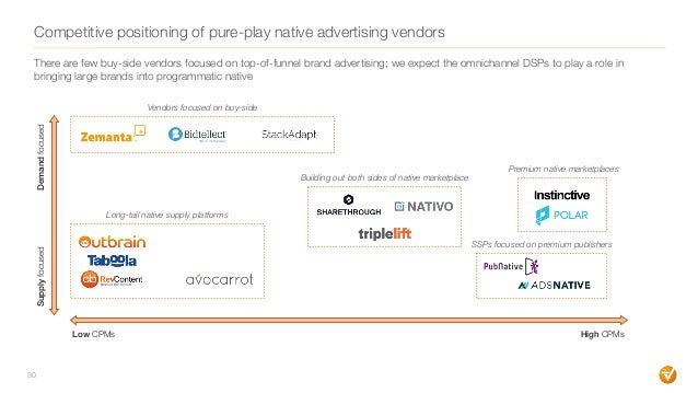 Competitive positioning of pure-play native advertising vendors 30 Low CPMs High CPMs SupplyfocusedDemandfocused Vendors f...