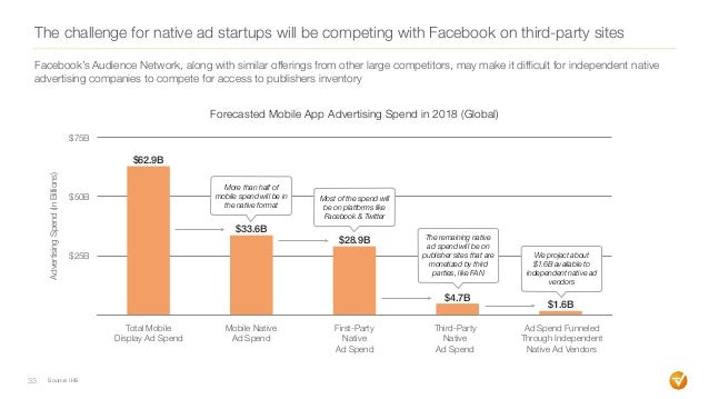 The challenge for native ad startups will be competing with Facebook on third-party sites 33 Source: IHS Facebook's Audien...