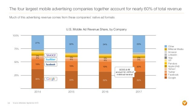 The four largest mobile advertising companies together account for nearly 60% of total revenue 34 25% 50% 75% 100% 2014 20...