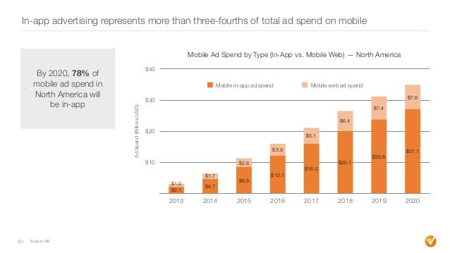 In-app advertising represents more than three-fourths of total ad spend on mobile 40 $10 $20 $30 $40 2013 2014 2015 2016 2...