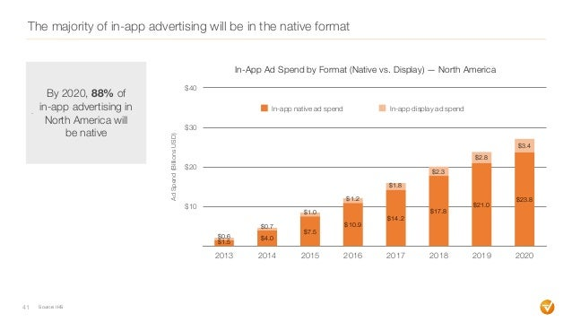 The majority of in-app advertising will be in the native format 41 $10 $20 $30 $40 2013 2014 2015 2016 2017 2018 2019 2020...