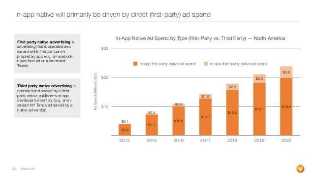 In-app native will primarily be driven by direct (first-party) ad spend 42 $10 $20 $30 2014 2015 2016 2017 2018 2019 2020 ...