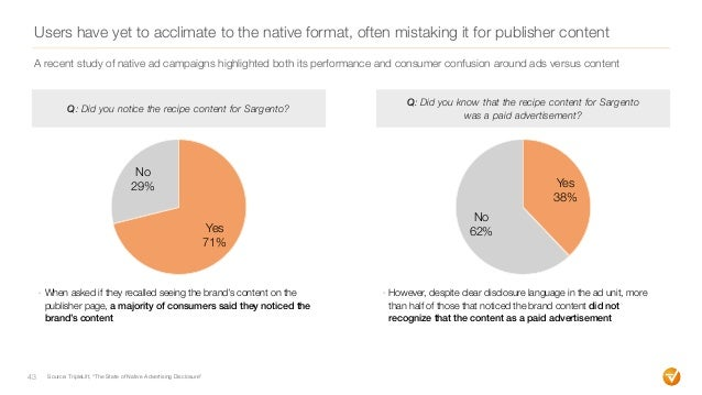 Users have yet to acclimate to the native format, often mistaking it for publisher content 43 - When asked if they recalle...