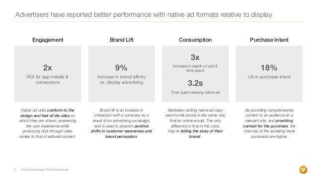 Advertisers have reported better performance with native ad formats relative to display 5 - Engagement - - - Brand Lift Co...