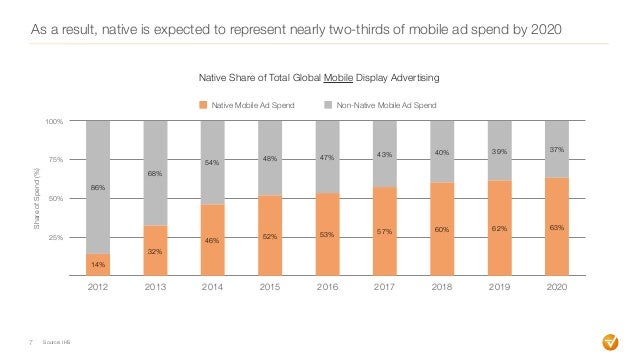 As a result, native is expected to represent nearly two-thirds of mobile ad spend by 2020 7 25% 50% 75% 100% 2012 2013 201...