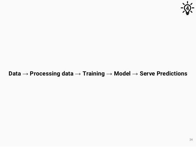 24 Data → Processing data → Training → Model → Serve Predictions 4