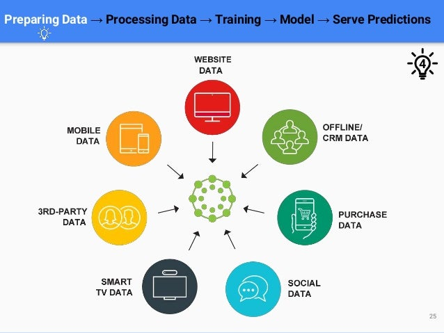25 Preparing Data → Processing Data → Training → Model → Serve Predictions 4