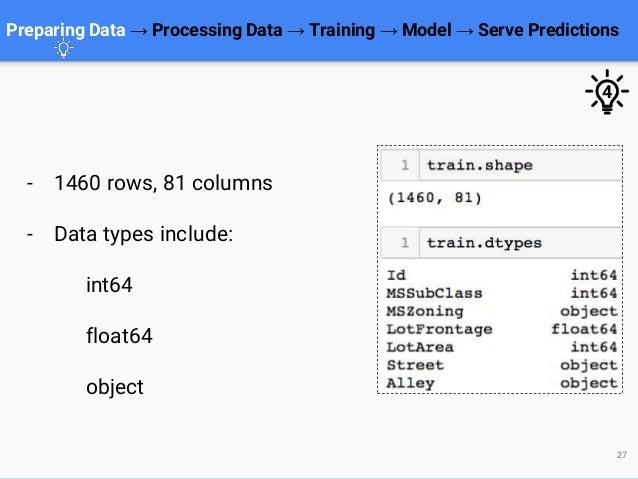 Preparing Data → Processing Data → Training → Model → Serve Predictions 27 - 1460 rows, 81 columns - Data types include: i...