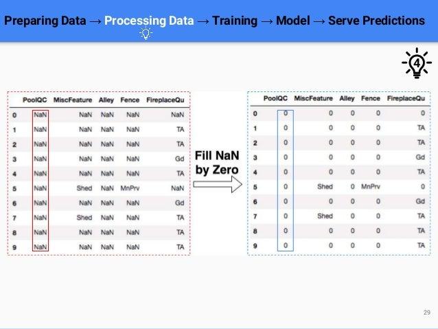 Preparing Data → Processing Data → Training → Model → Serve Predictions 29 4