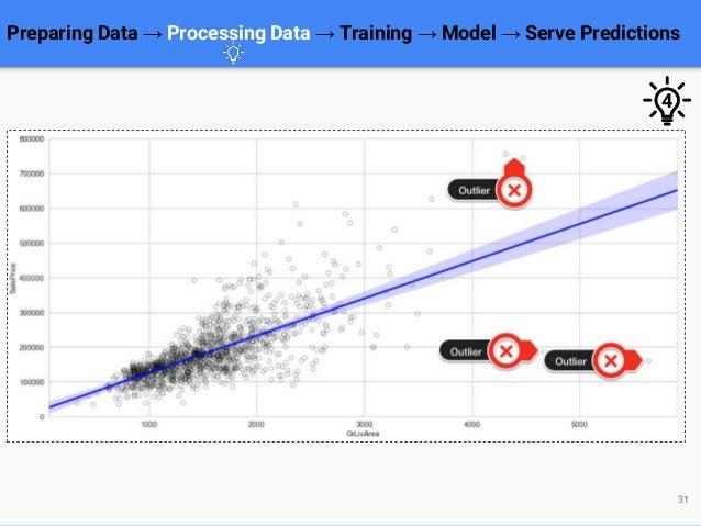 Preparing Data → Processing Data → Training → Model → Serve Predictions 31 4