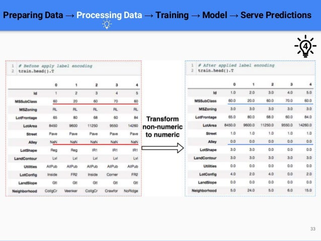 Preparing Data → Processing Data → Training → Model → Serve Predictions 33 4