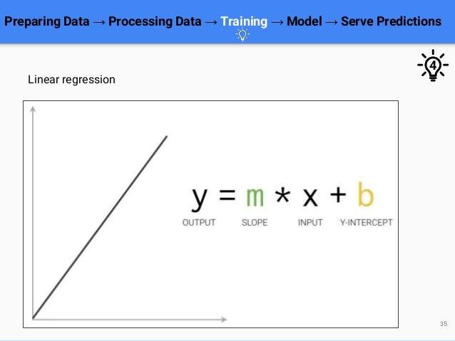 Preparing Data → Processing Data → Training → Model → Serve Predictions 35 Linear regression 4