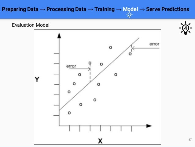 Preparing Data → Processing Data → Training → Model → Serve Predictions 37 Evaluation Model 4