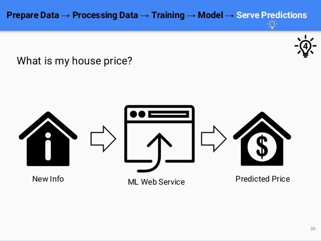 Prepare Data → Processing Data → Training → Model → Serve Predictions 39 What is my house price? New Info ML Web Service P...