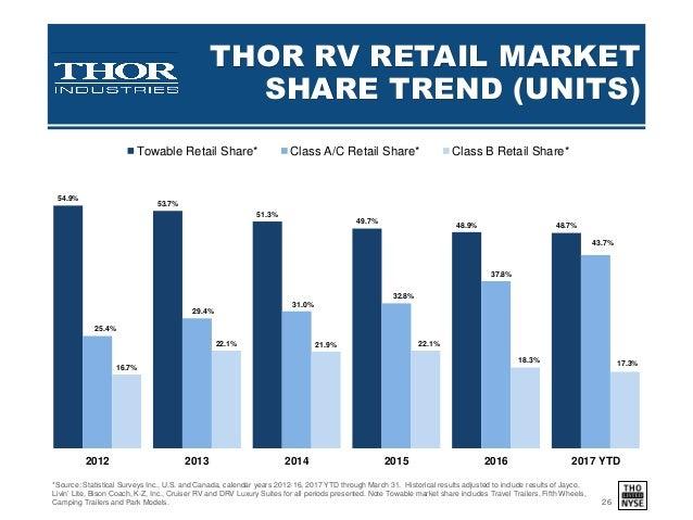 Thor investor presentation 3 6 17 final