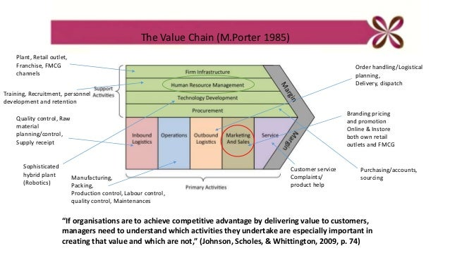 thorntons value chain analysis Value chain analysis is a way to visually analyze a company's business activities to see how the company can create a competitive advantage for itself.