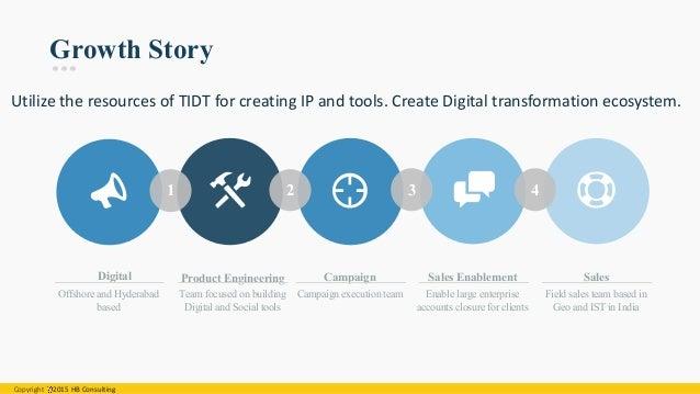 A Sample Digital Marketing Agency Business Plan Template