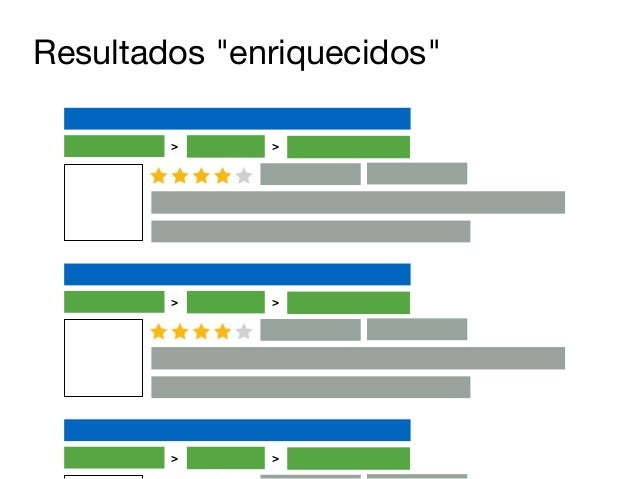 +100 Rich Snippets  Entre os Rich Snippets mais conhecidos:  !  • Map Results  • Ratings  • BreadCrumb  • Reviews  • Price...