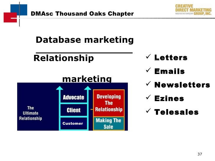 <ul><li>Database marketing </li></ul><ul><li>Relationship  marketing </li></ul><ul><li>Letters </li></ul><ul><li>Emails </...