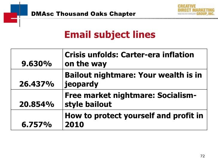Email subject lines 9.630% Crisis unfolds: Carter-era inflation on the way 26.437% Bailout nightmare: Your wealth is in je...