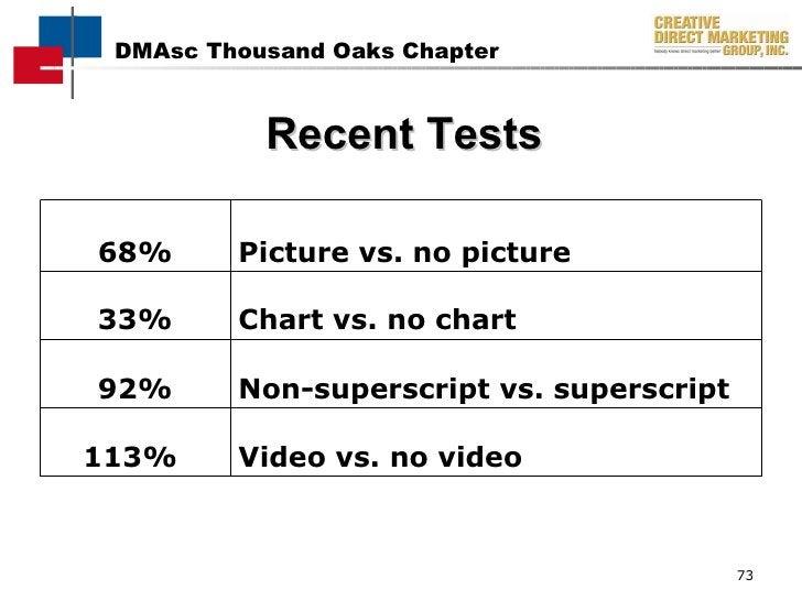 Recent Tests Video  vs.  no video 113%   Non-superscript vs. superscript  92% 68% Picture vs. no picture 33% Chart vs. no ...