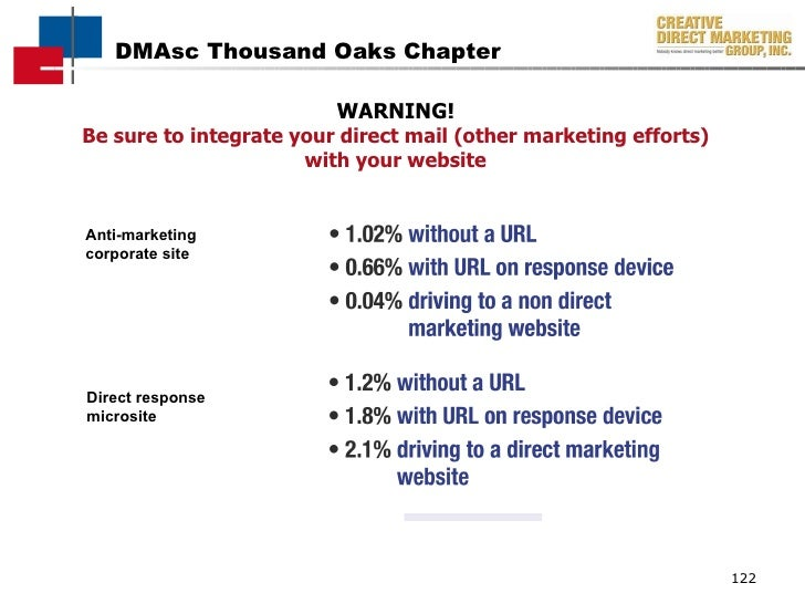 WARNING! Be sure to integrate your direct mail (other marketing efforts) with your website Direct response microsite Anti-...