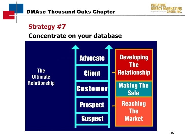 Customer Strategy # 7 Concentrate on your database Customer