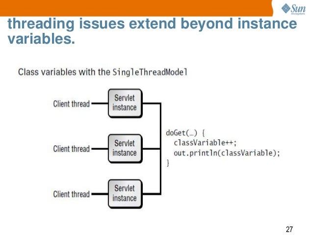 Servlet implements singlethreadmodel SingleThreadModel (Servlets forum at Coderanch)