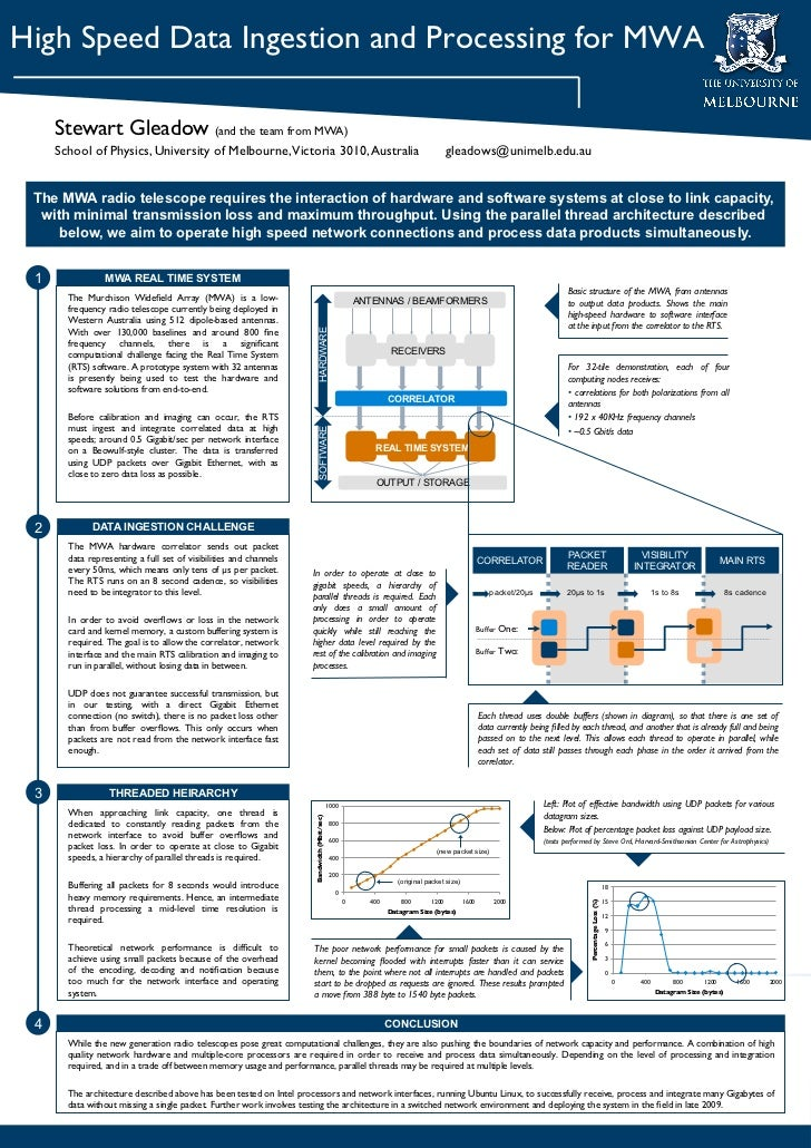 High Speed Data Ingestion and Processing for MWA     Stewart Gleadow (and the team from MWA)     School of Physics, Univer...