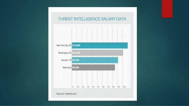 1. How many sources does the threat intelligence service pull from? 2. How frequently is the threat intelligence updated? ...