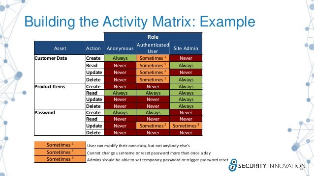 Building the Activity Matrix: Example 14 Role Asset Action Anonymous Authenticated User Site Admin Customer Data Create Al...