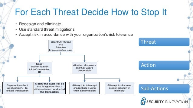 For Each Threat Decide How to Stop It • Redesign and eliminate • Use standard threat mitigations • Accept risk in accordan...