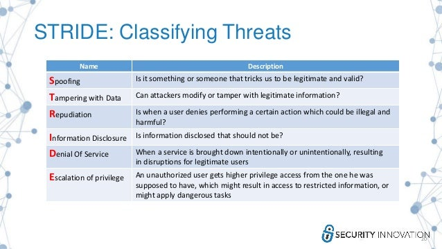 STRIDE: Classifying Threats 20 Name Description Spoofing Is it something or someone that tricks us to be legitimate and va...